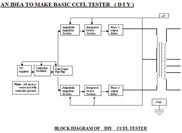 ccfl tester block diagram